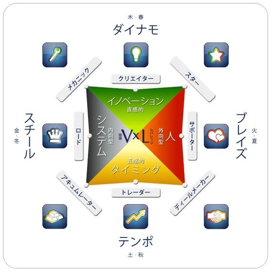 【レポート】「ウェルスダイナミクスプロファイルテスト【有料版】」を受講してみました!