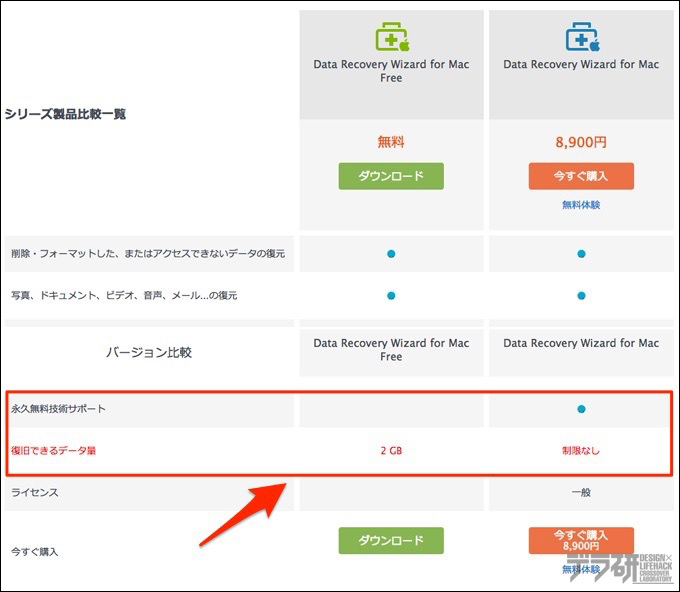 Data Recovery Wizard for Mac比較表