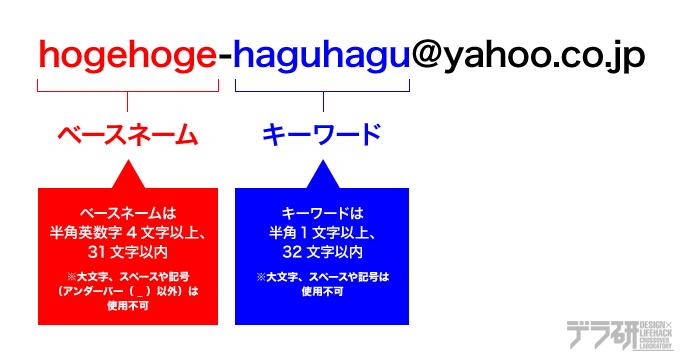 Yahoo!メールのセーフティーアドレスの使い方_000